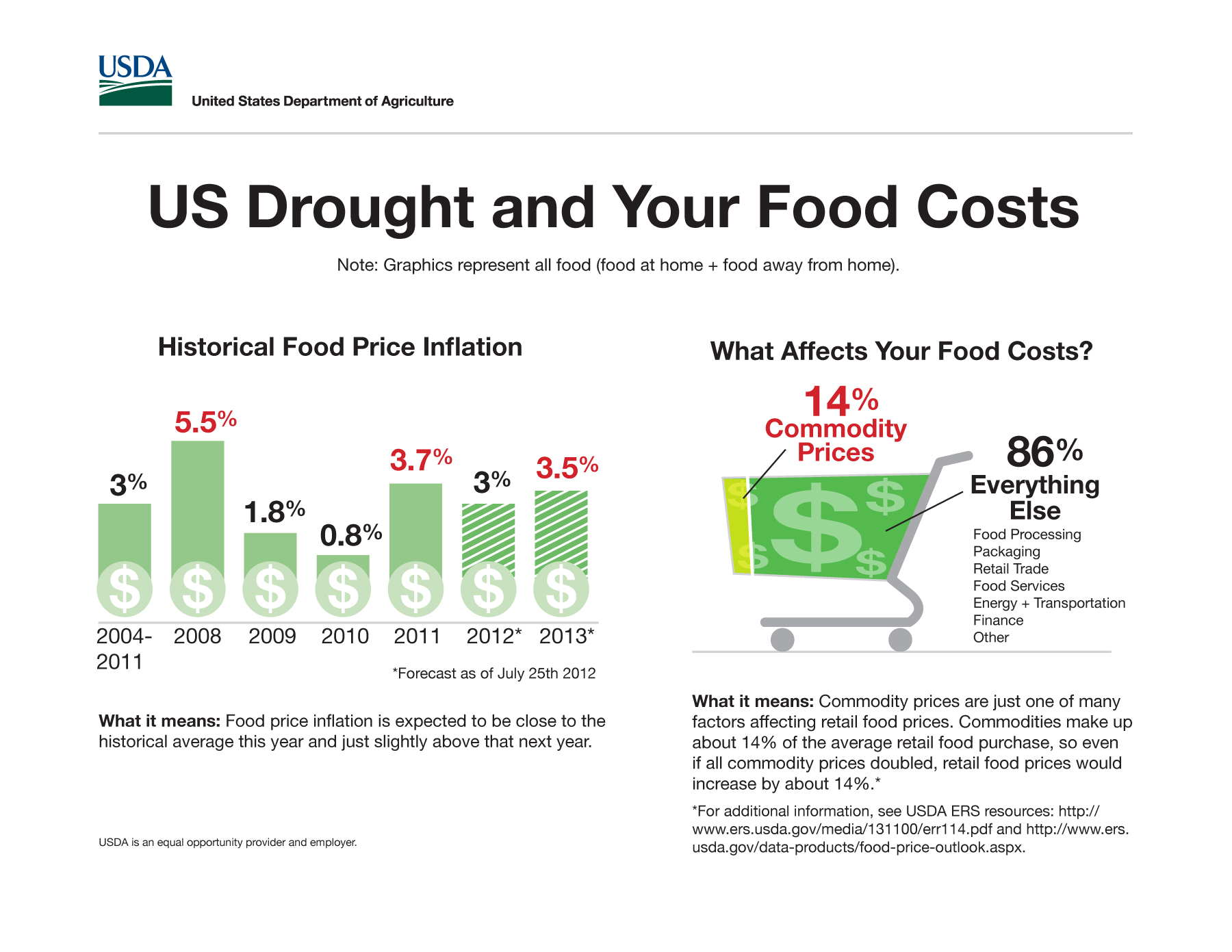 drought-infographic-food-costs (2) copy